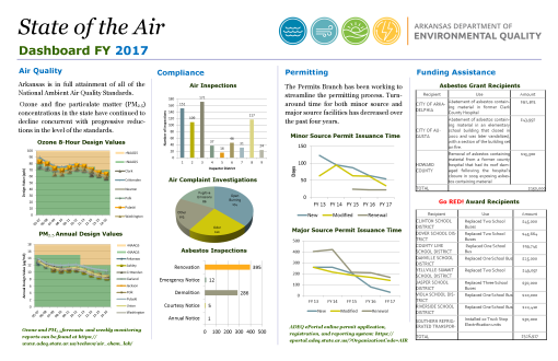 2017 State of the Air Dashboard