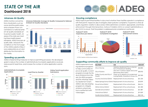 2018 State of the Air Dashboard