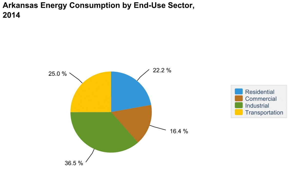 Arkansas Energy Consumption by End-Use Sector, 2014. 25% Residential, 16.4% Commercial, 36.5% Industrial, 25% Transportation.