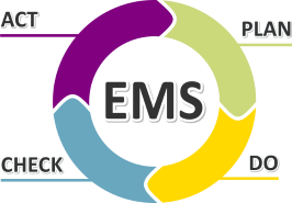 EMS consists of Planning, Doing, Acting, and Checking